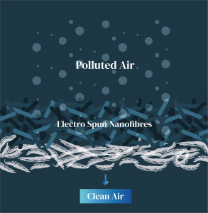 Case Study: Technologies to improve Air Quality